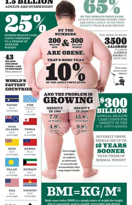 How Fit for You can help you avoid obesity!